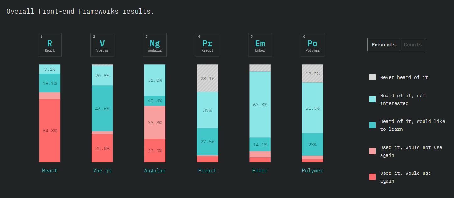 Angular vs React vs Vue - Top Users