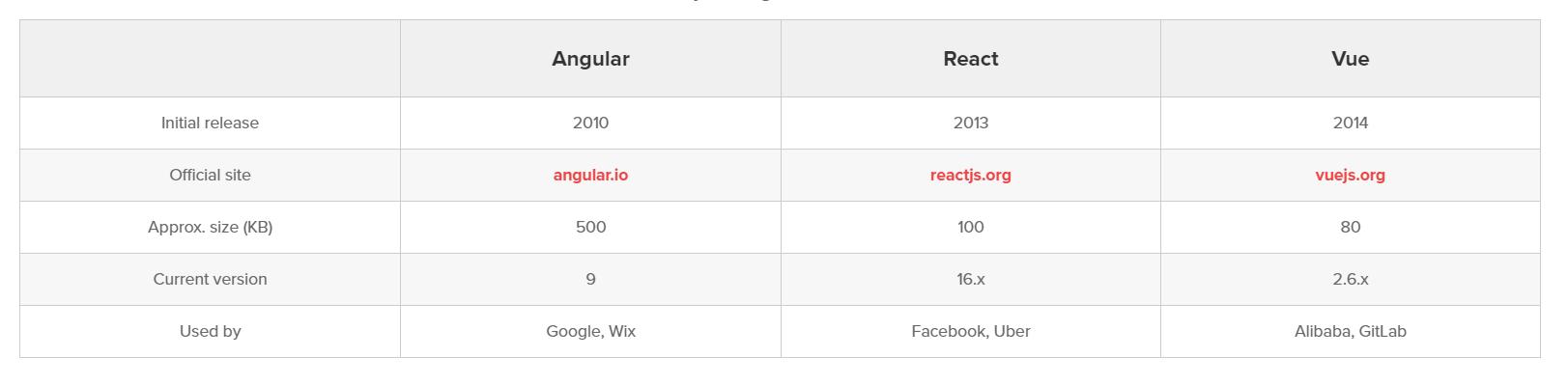 Angular vs React vs Vue - Framework Size