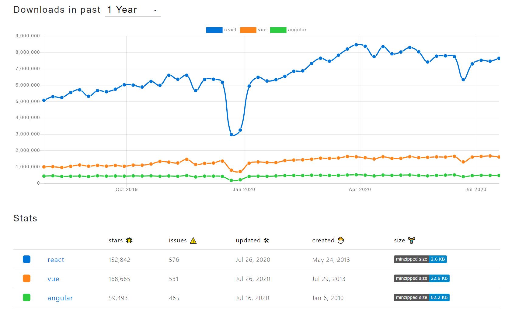 Angular vs React vs Vue Download Trends in NPM 2020